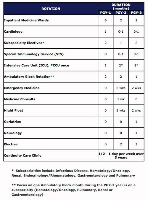 Emory Residency Categorical Track Curriculum